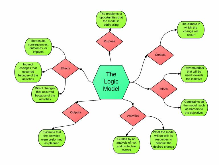Logic Model: The road map to Change - Homelogicmodel.weebly.com